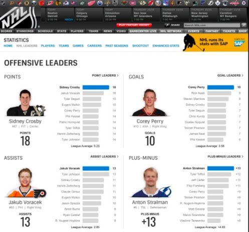 Le statistiche sul sito della Hockey National League
