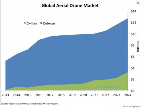 Lo sviluppo del mercato dei droni secondo BI Intelligence