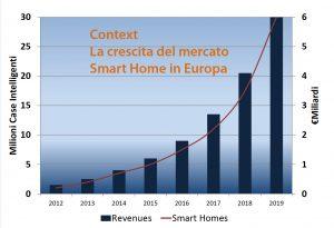 La crescita del mercato europeo della SmartHome
