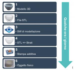 Figura 1 - Processo di realizzazione tramite stampa 3D