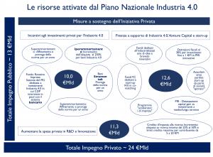 piano-industry4-0-calenda