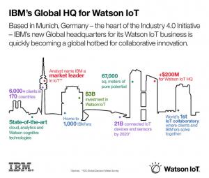Watson IoT monaco IBM