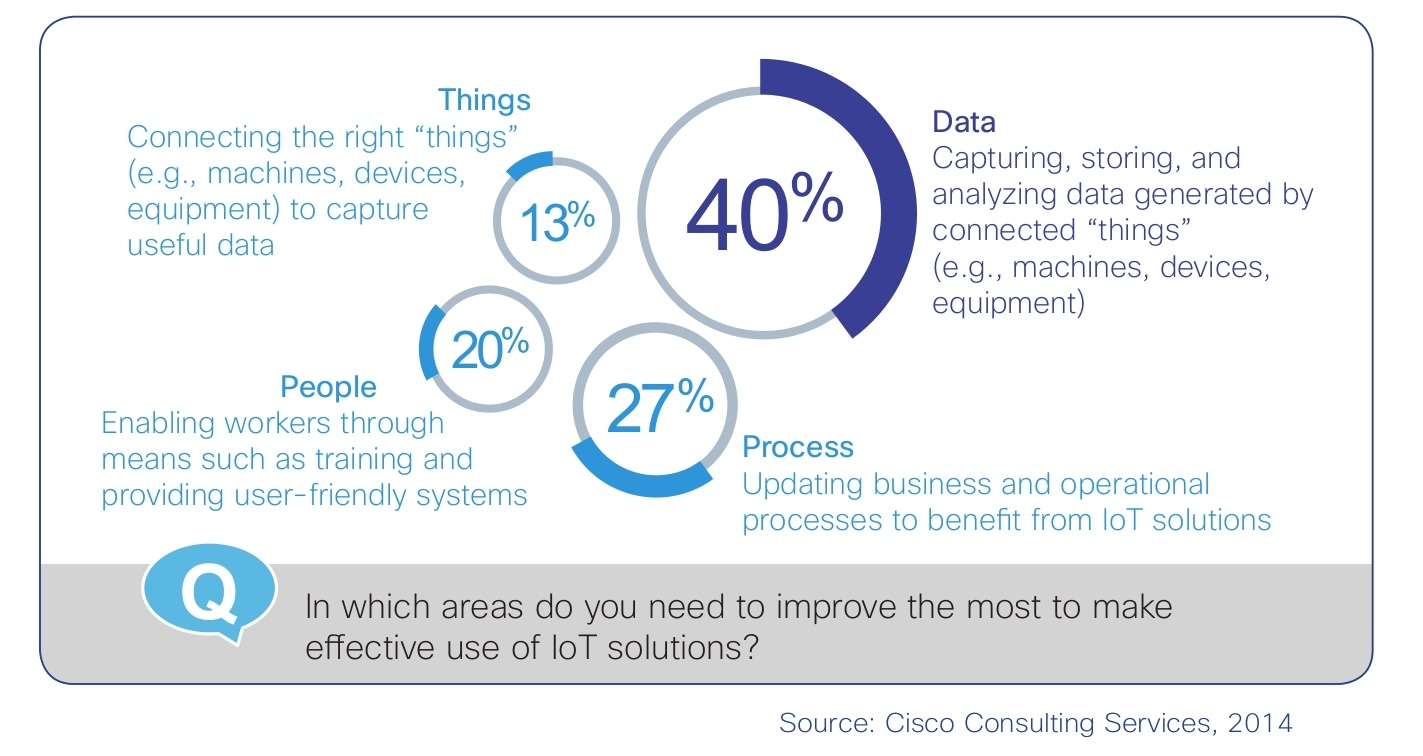 I dati, non gli ''oggetti'', sono al cuore della trasformazione del business