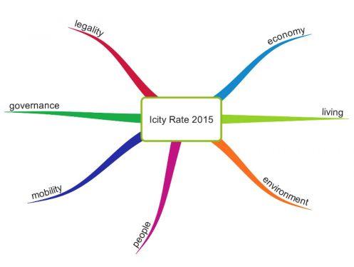 I parametri di riferimento di iCity Rate 2015