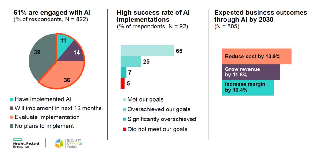 HPE survey AI