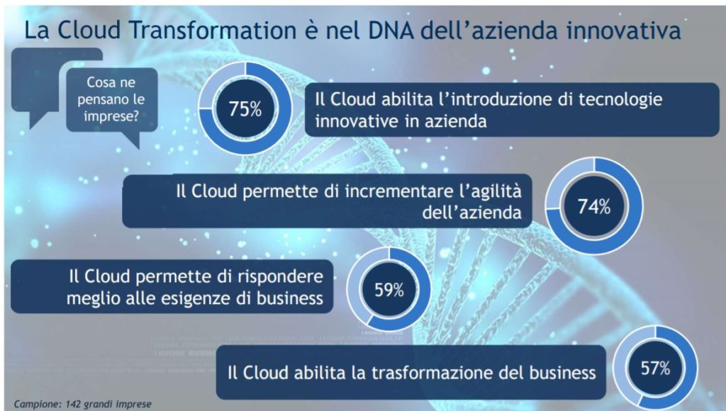 Osservatorio Cloud Transformation 2018