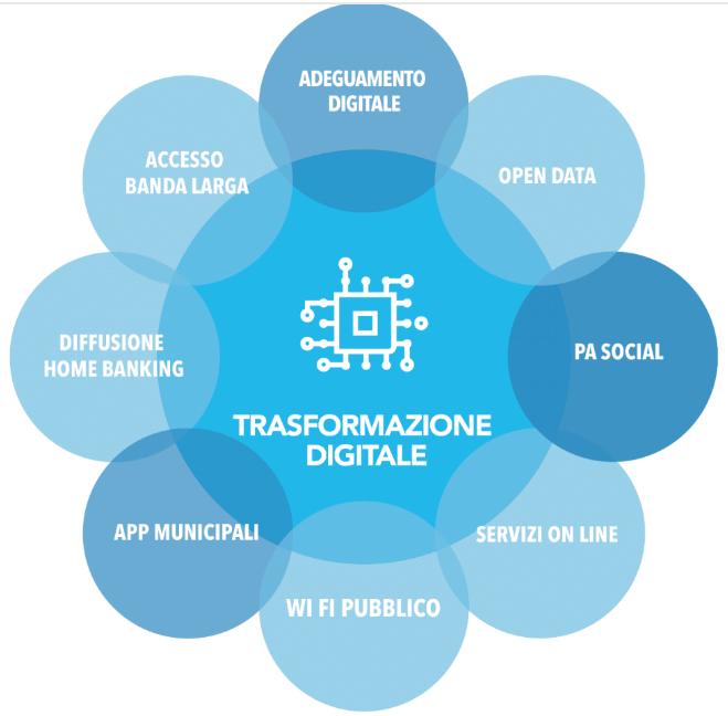 trasformazione digitale nella pa