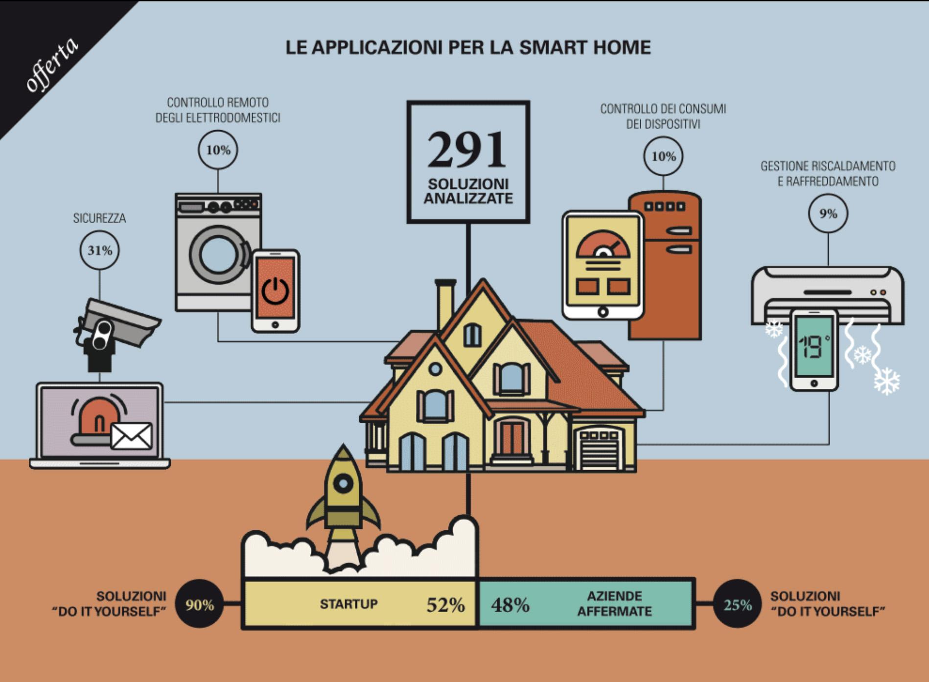 Schema Elettrico Per Domotica : Guida alla domotica cos è come funziona prodotti e applicazioni