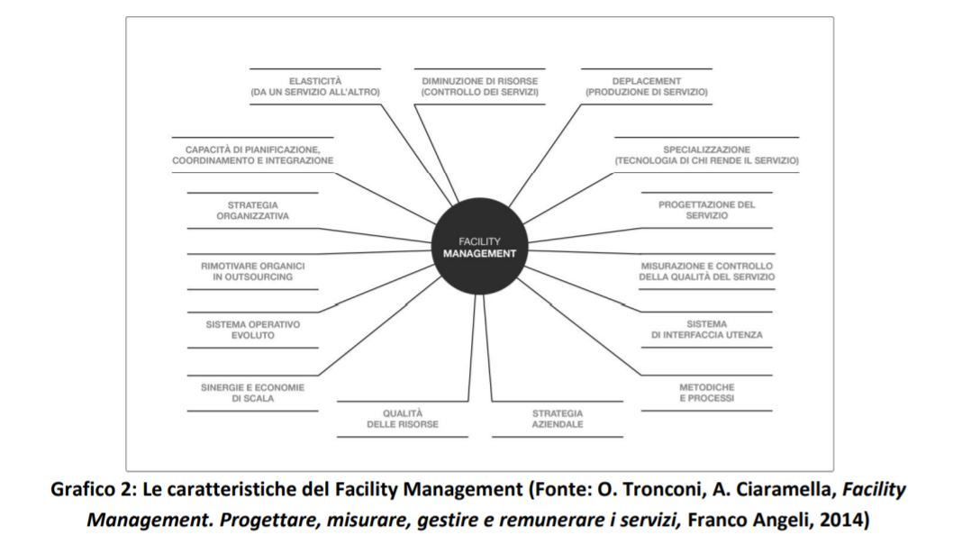 Ciaramella - Facility Management