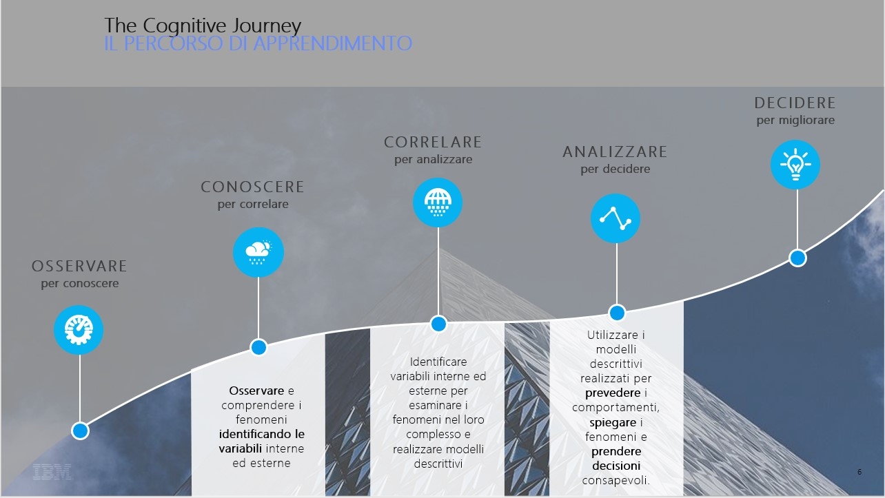 IBM - Cognitive Journey