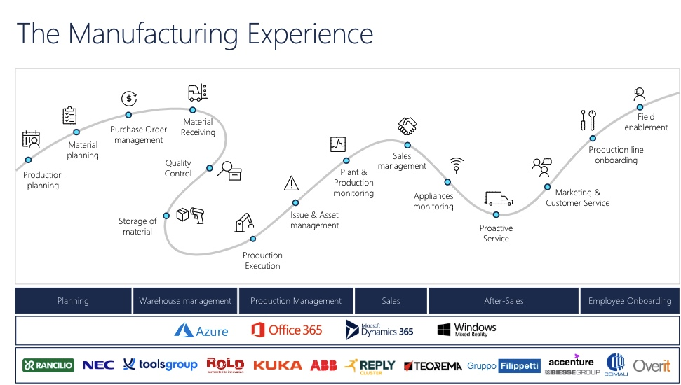Manufacturing Experience Microsoft