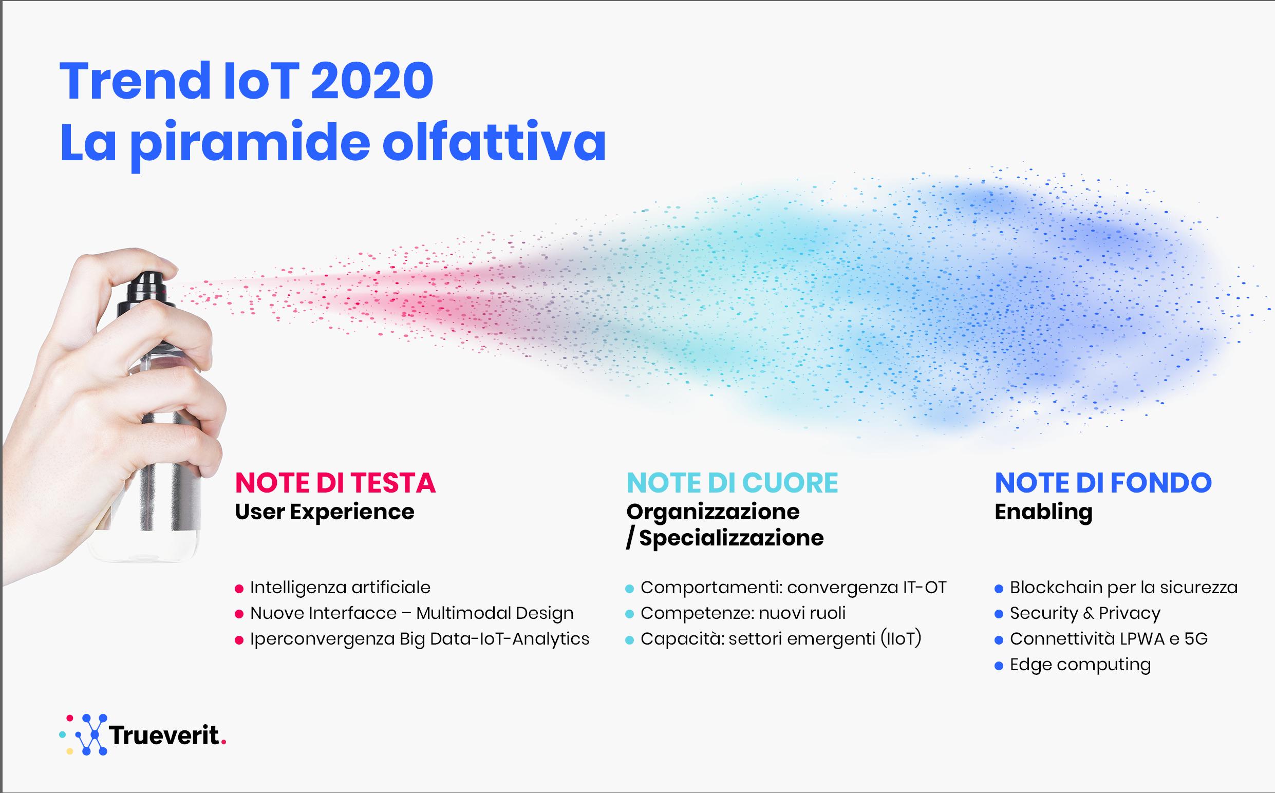 Trueverit IoT 2020