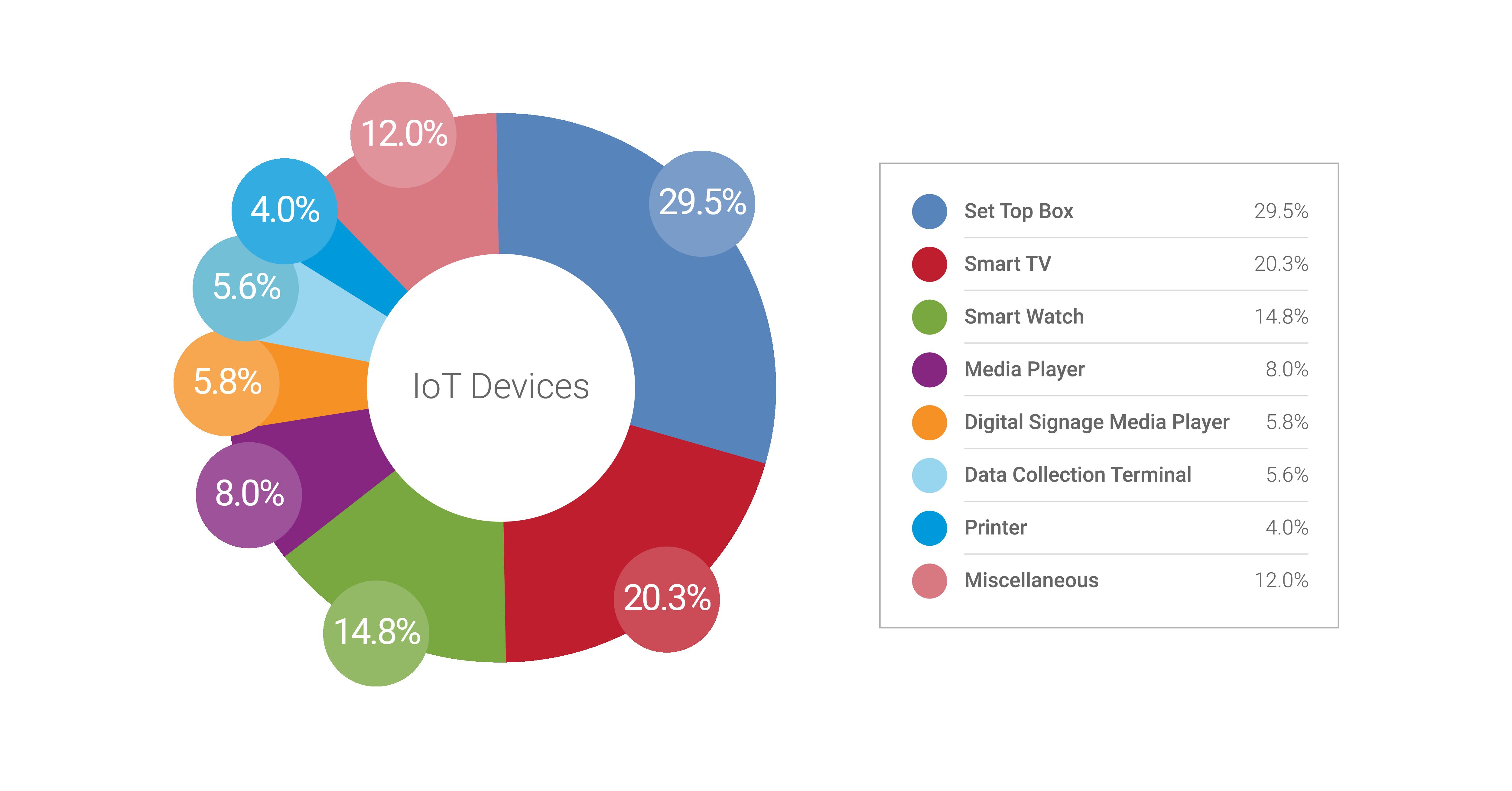 Zscaler IoT Report