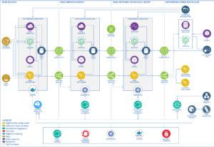 IoT IBM