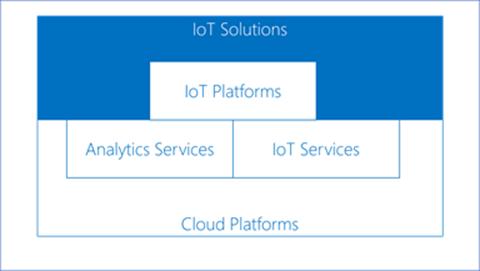 Microsoft - I vantaggi del cloud - iot