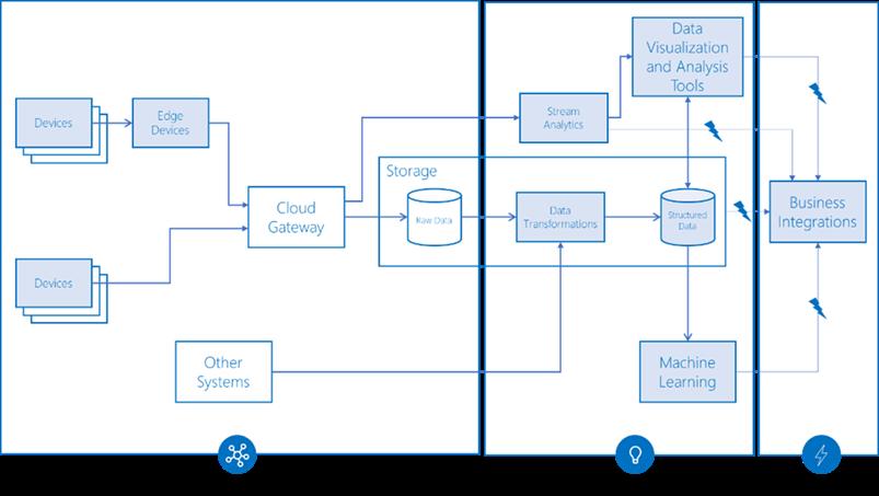 Microsoft - IoT - I vantaggi del cloud