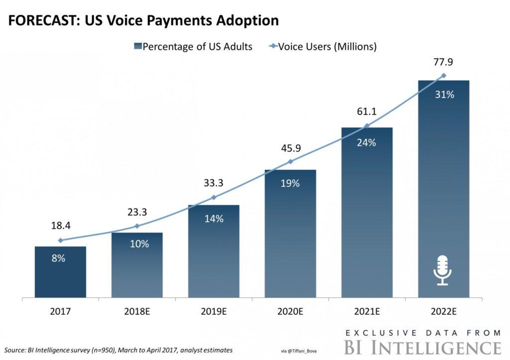 smart speaker pagamenti digitali