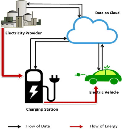 veicolo elettrico
