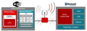 Wi-Fi Bluetooth Low Energy